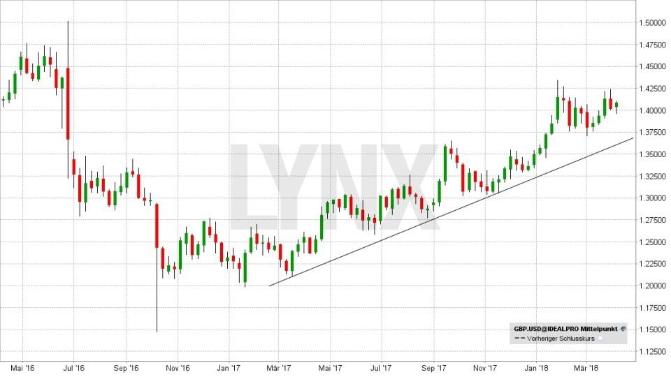 FX im Fokus: Die wichtigsten Fakten für das Devisen-Trading: Entwicklung des Währungspaars Pfund(GBP)/Dollar(USD) von April 2016 bis April 2018 | LYNX Broker