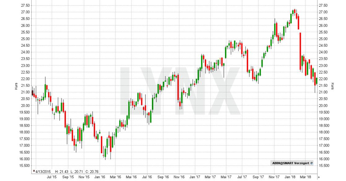 20180410-Beste-AI-Aktien-ABB-Asea-Brown-Boveri-Chart-Entwicklung-April-2015-bis-April-2018-LYNX-Broker