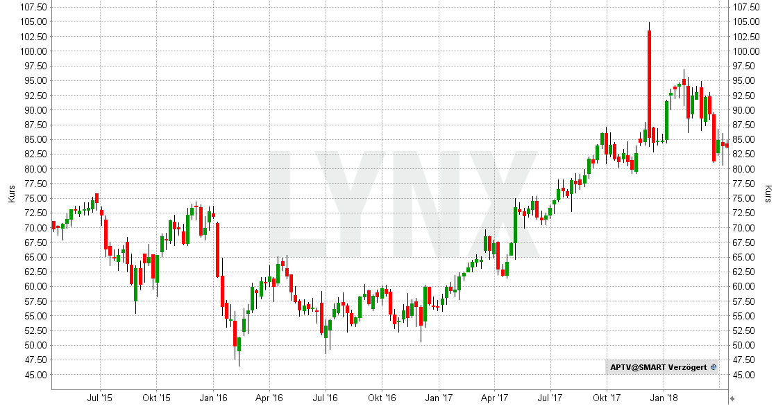20180410-Beste-AI-Aktien-Aptiv-Chart-Entwicklung-April-2015-bis-April-2018-LYNX-Broker