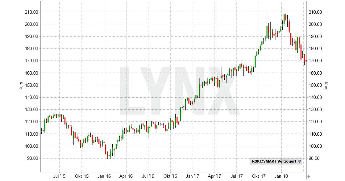 20180410-Beste-AI-Aktien-Rockwell-Automation-Chart-Entwicklung-April-2015-bis-April-2018-LYNX-Broker