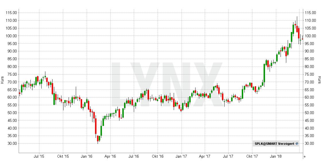 20180410-Beste-AI-Aktien-Splunk-Chart-Entwicklung-April-2015-bis-April-2018-LYNX-Broker