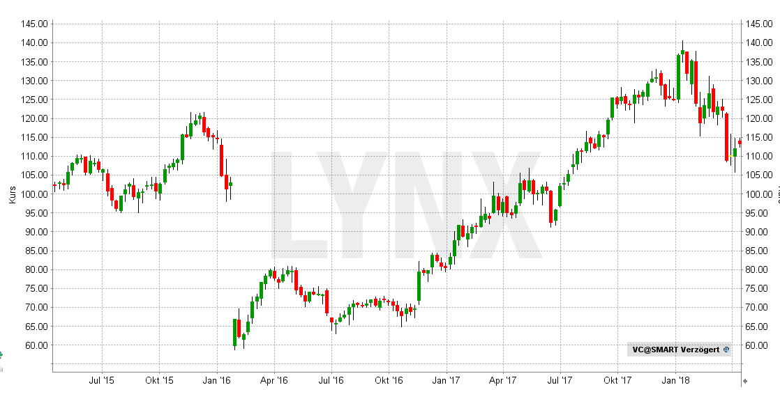 20180410-Beste-AI-Aktien-Visteon-Corp-Chart-Entwicklung-April-2015-bis-April-2018-LYNX-Broker