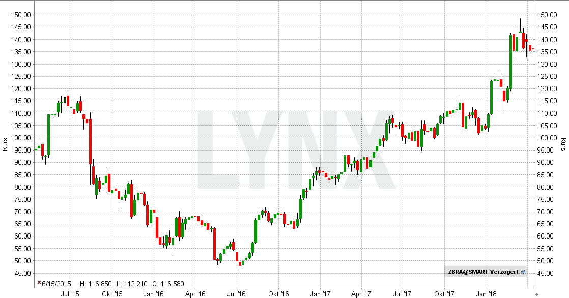 20180410-Beste-AI-Aktien-Zebra-Technologies-Chart-Entwicklung-April-2015-bis-April-2018-LYNX-Broker
