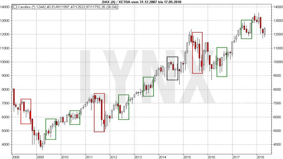 Sell in May and go away - Was ist dran an der Börsenweisheit? Chart: Entwicklung im DAX von 1997 bis 2007