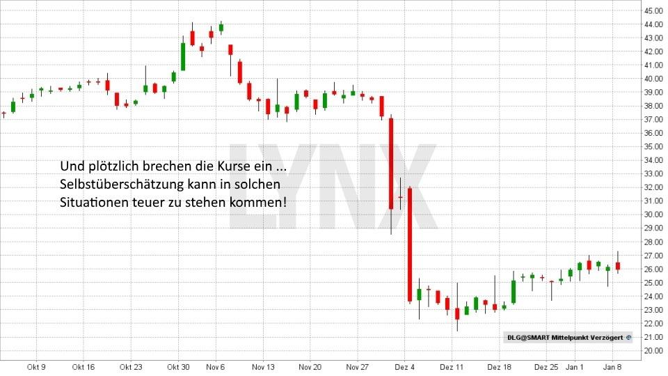 20180419-Denkfehler_05-an-der-boerse-vermeiden-Dialog-Semiconductor-Chart-LYNX-Broker