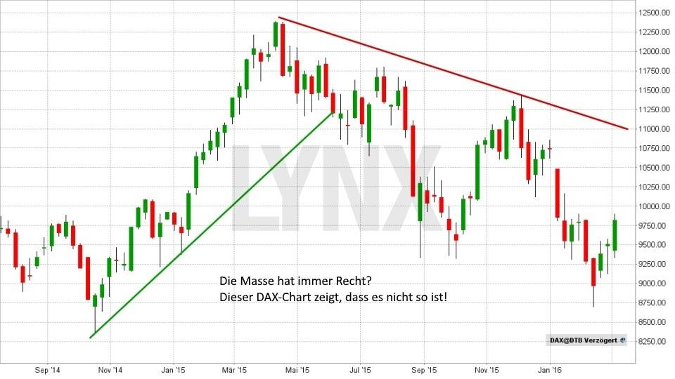 Denkfehler an der Börse Nummer 2: Die Masse hat immer Recht? Hat sie nicht! - Chart DAX Entwicklung September 2014 bis Februar 2016