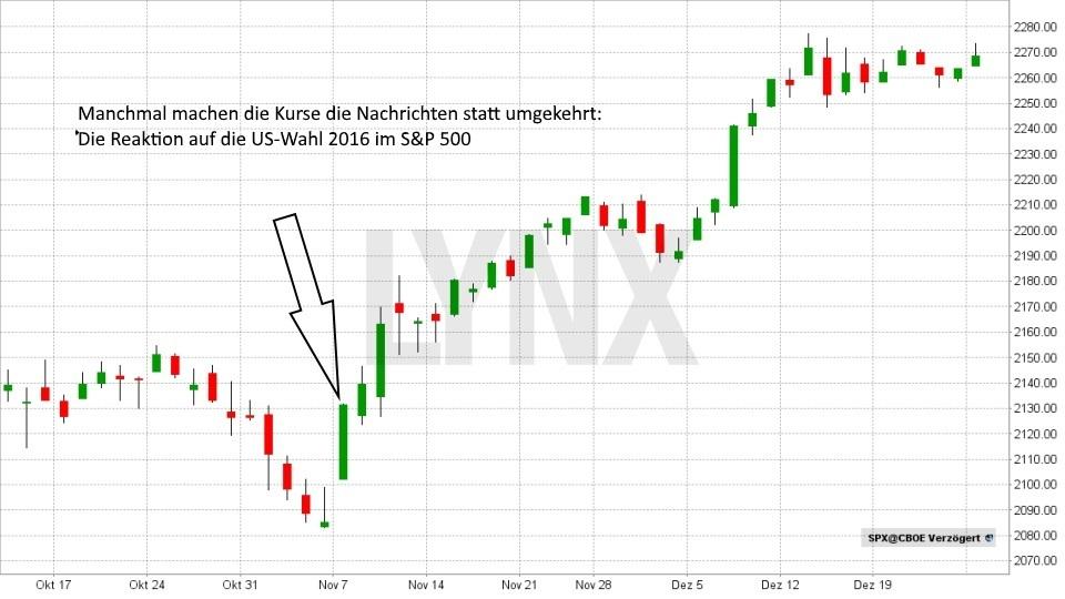 Denkfehler an der Börse Nummer 3: Die Nachrichten machen die Kurse? Es ist oft umgekehrt! - Chart S&P500 LYNX Broker
