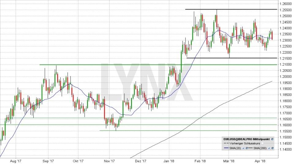 Euro/US-Dollar-Prognose 2018 - Im Bann der Geopolitik: EUR/USD - kurzfristiger Trend von Juli 2017 bis April 2018 | LYNX Broker