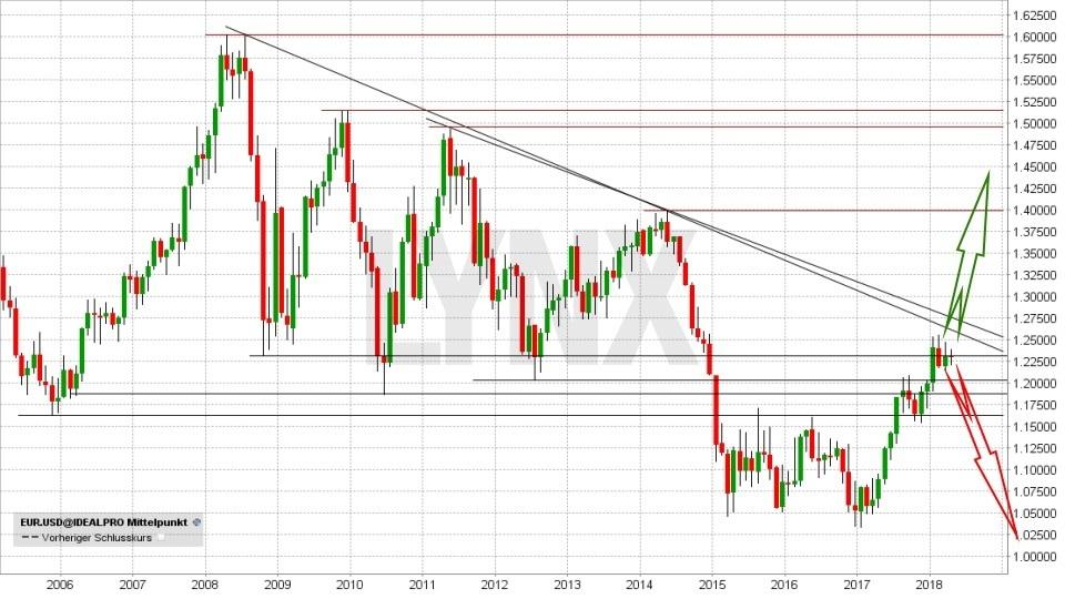 Euro/US-Dollar-Prognose 2018 - Im Bann der Geopolitik: EUR/USD - langfristiger Trend von 2013 bis 2018 | LYNX Broker