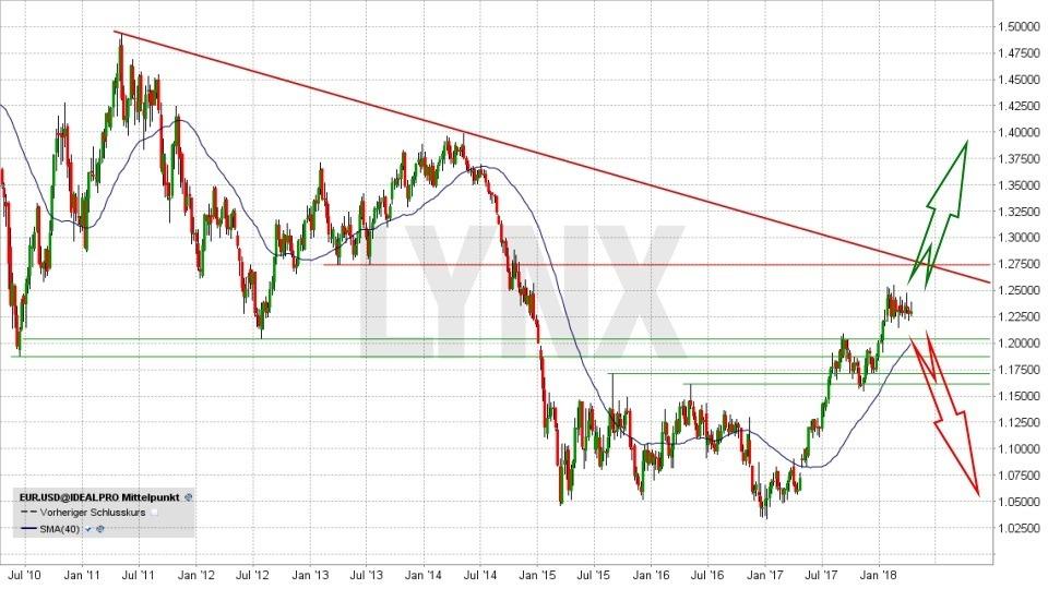 Euro/US-Dollar-Prognose 2018 - Im Bann der Geopolitik: EUR/USD - mittelfristiger Trend von Juni 2010 bis April 2018 | LYNX Broker