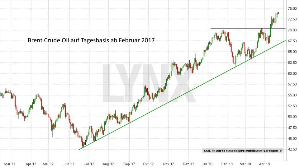 Pulverfass Naher Osten - Wie entwickelt sich der Ölpreis: Entwicklung des Ölpreises von Brent Crude Oil von April 2017 bis April 2018 | LYNX Broker