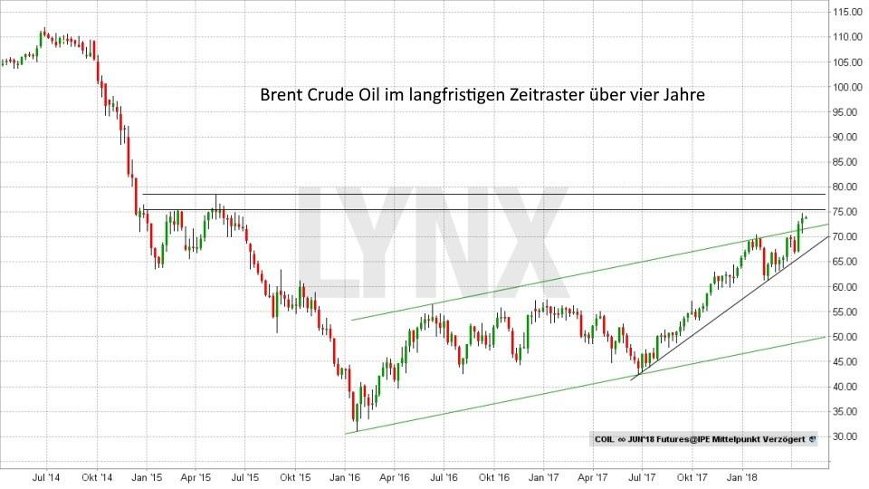 Pulverfass Naher Osten - Wie entwickelt sich der Ölpreis: Entwicklung des Ölpreises von Brent Crude Oil von April 2014 bis April 2018 | LYNX Broker