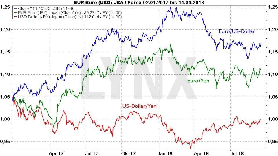 FX im Fokus: Die wichtigsten Fakten für das Devisen-Trading: Crossrates Phänomen - Entwicklung der Weltwährungen Euro, Dollar und Yen von September 2017 bis September 2018 | LYNX Broker