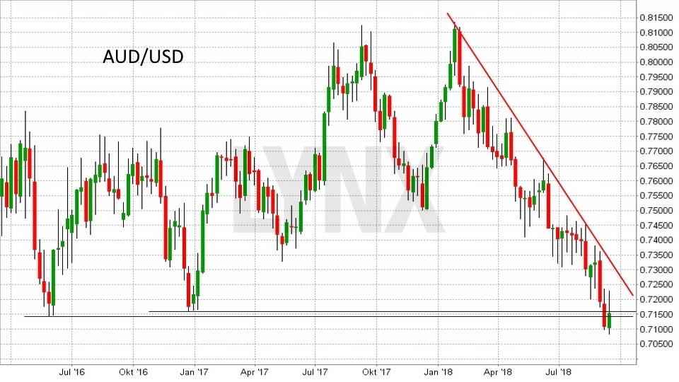 FX im Fokus: Die wichtigsten Fakten für das Devisen-Trading: Entwicklung des Währungspaars Australischer Dollar(AUD)/Dollar(USD) von September 2016 bis September 2018 | LYNX Broker