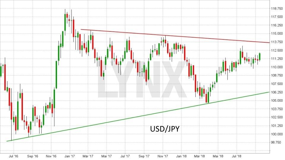 FX im Fokus: Die wichtigsten Fakten für das Devisen-Trading: Entwicklung des Währungspaars Dollar(USD)/Yen(JPY) von September 2016 bis September 2018 | LYNX Broker