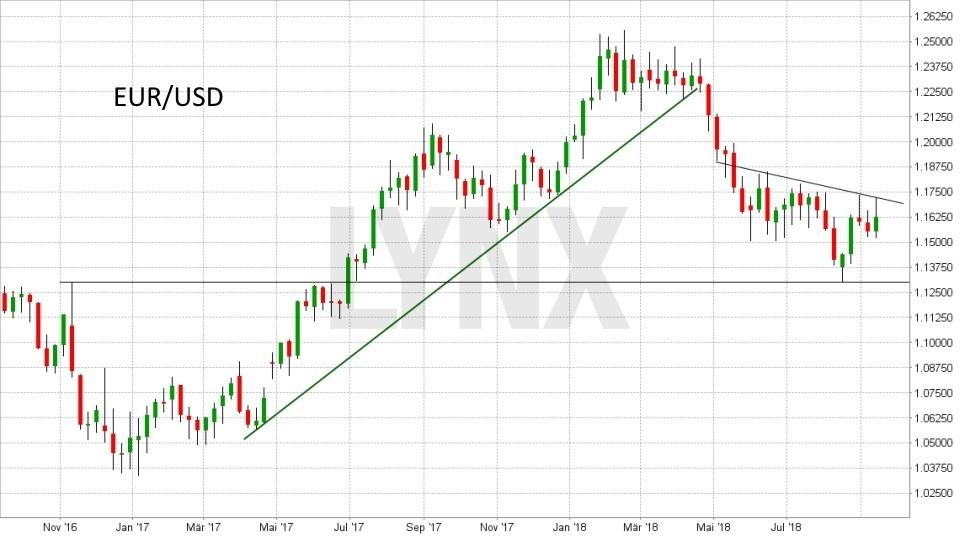 FX im Fokus: Die wichtigsten Fakten für das Devisen-Trading: Entwicklung des Währungspaars Euro(EUR)/Dollar(USD) von September 2016 bis September 2018 | LYNX Broker