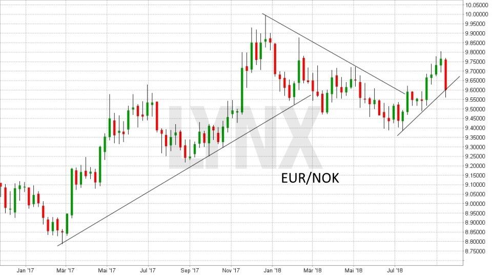 FX im Fokus: Die wichtigsten Fakten für das Devisen-Trading: Entwicklung des Währungspaars Euro(EUR)/Norwegische Krone(NOK) von September 2016 bis September 2018 | LYNX Broker
