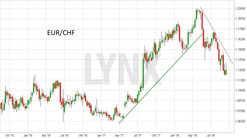 FX im Fokus: Die wichtigsten Fakten für das Devisen-Trading: Entwicklung des Währungspaars Euro(EUR)/Schweizer Franken(CHF) von September 2016 bis September 2018 | LYNX Broker
