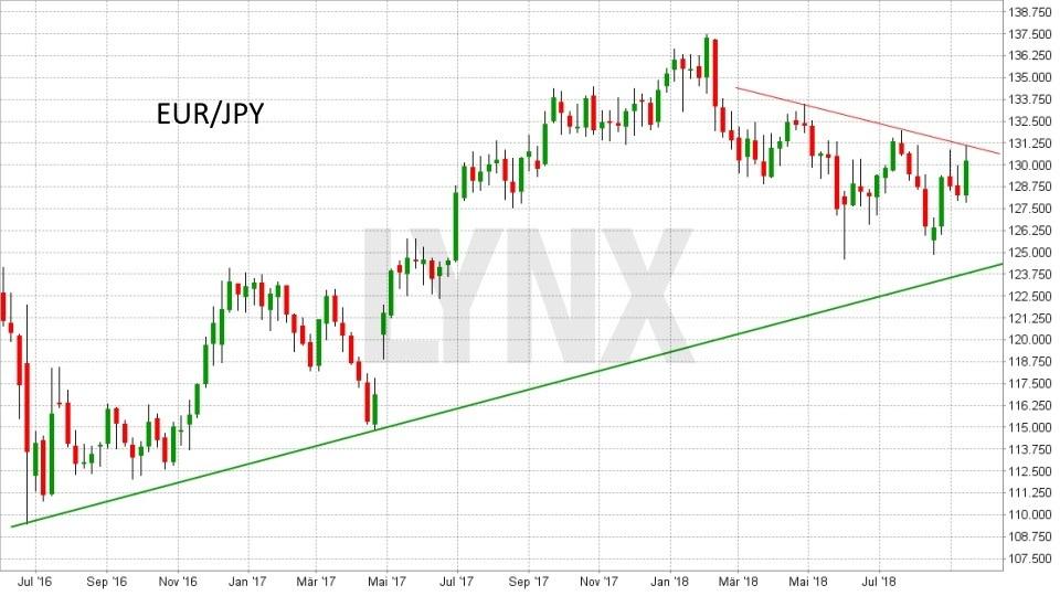 FX im Fokus: Die wichtigsten Fakten für das Devisen-Trading: Entwicklung des Währungspaars Euro(EUR)/Yen(JPY) von September 2016 bis September 2018 | LYNX Broker