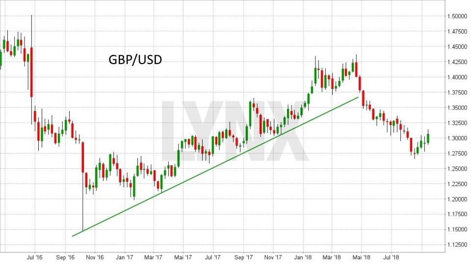 FX im Fokus: Die wichtigsten Fakten für das Devisen-Trading: Entwicklung des Währungspaars Pfund(GBP)/Dollar(USD) von September 2016 bis September 2018 | LYNX Broker
