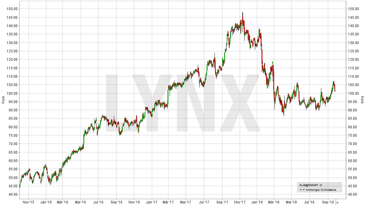 Die besten Lithium Aktien: Albemarle Corporation Aktie - LYNX-Broker