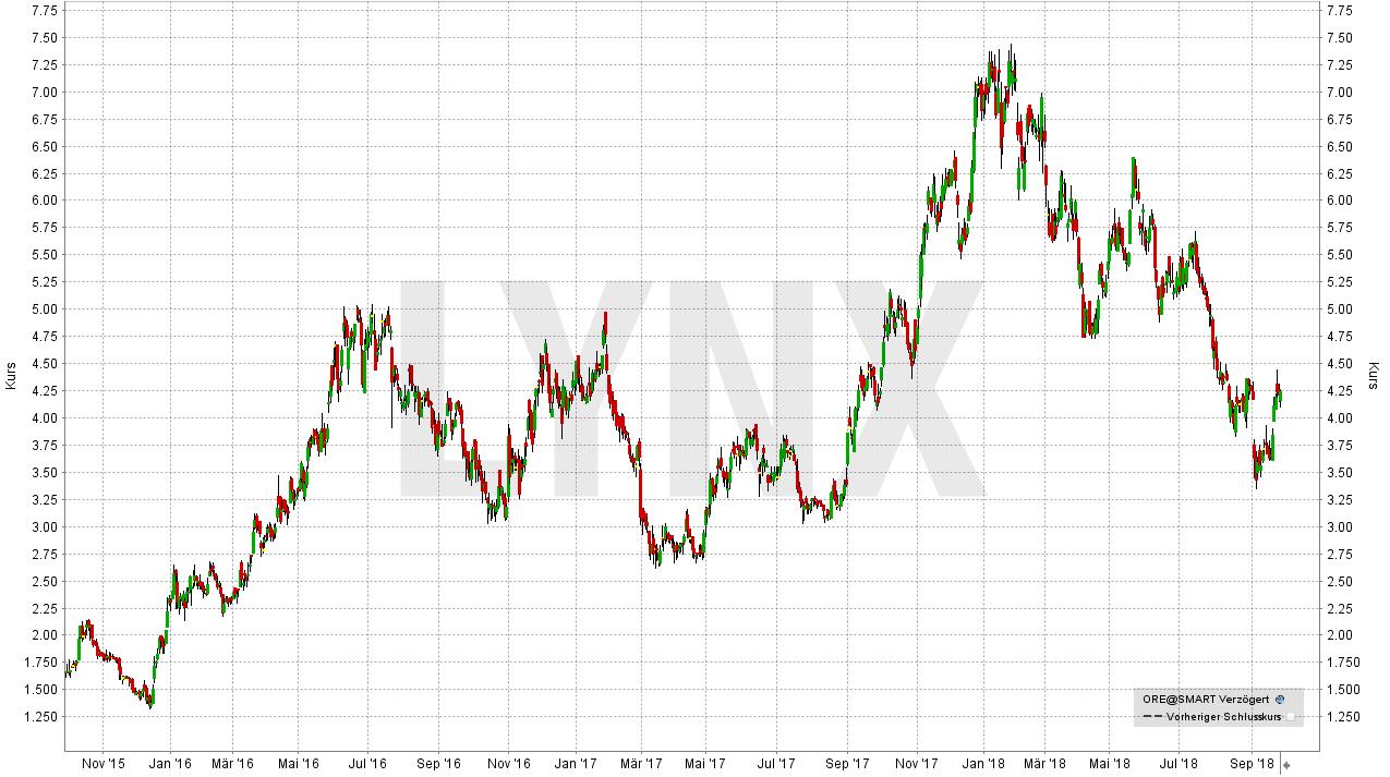 Die besten Lithium Aktien: Orocobre-Aktie | LYNX-Broker