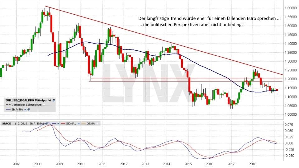 Euro-Dollar-Prognose 2019 - Wird der US-Dollar zur Waffe im Handelskrieg?: Langfristiger Trend Währungspaar Euro Dollar von 2006 bis 2019 | LYNX Online Broker
