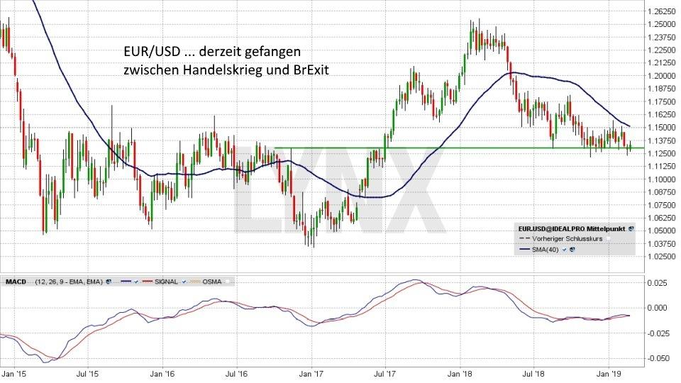 Euro-Dollar-Prognose 2019 - Wird der US-Dollar zur Waffe im Handelskrieg?: Mittelfristiger Trend Währungspaar Euro Dollar von Dezember 2015 bis Februar 2019 | LYNX Online Broker
