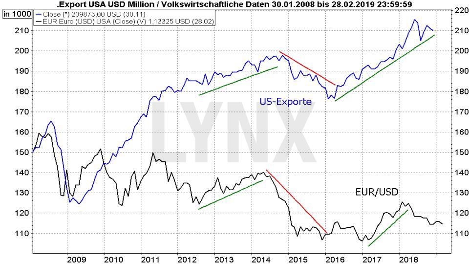 Euro-Dollar-Prognose 2019 - Wird der US-Dollar zur Waffe im Handelskrieg?: Vergleich Entwicklung US-Exporte und Währungspaar Euro Dollar von 2008 bis 2019 | LYNX Online Broker