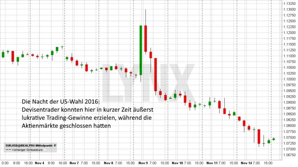 Einstieg ins Forex-Trading: So funktioniert der Devisenhandel: EUR/USD - kurzfristig - 03. November bis 14. November | LYNX Broker
