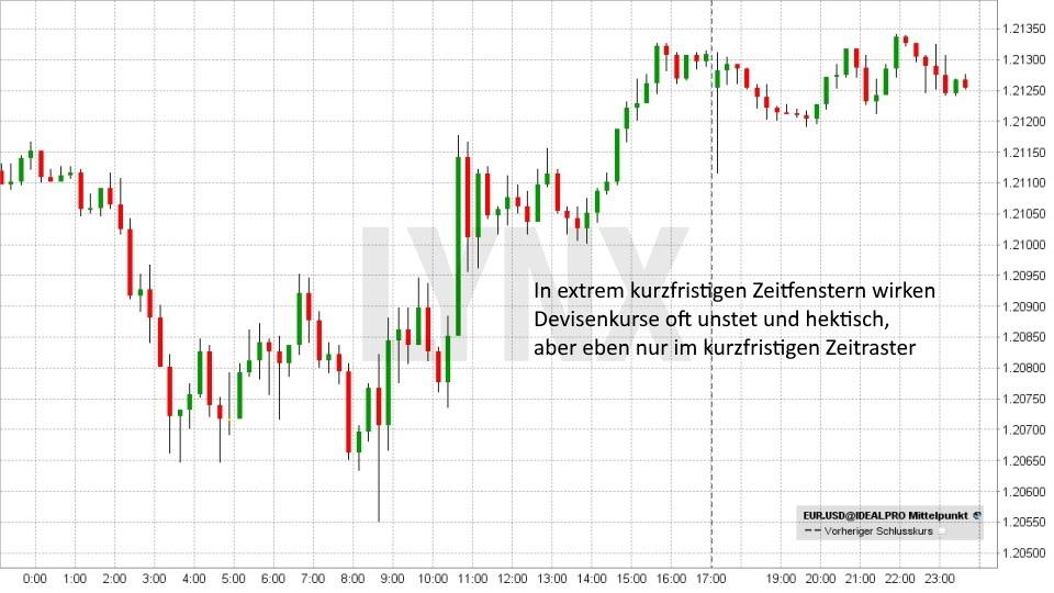 Einstieg ins Forex-Trading: So funktioniert der Devisenhandel: EUR/USD - kurzfristig - Daytrading 27. April | LYNX Broker