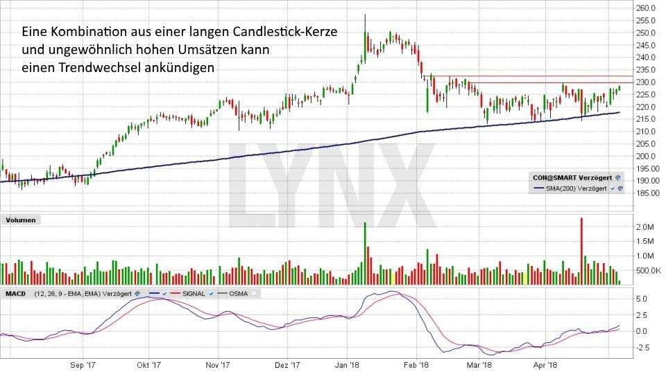 Wie Sie einen Trendwechsel rechtzeitig erkennen: Trendwechsel Candlestick Formationen und Umsätze | LYNX Broker