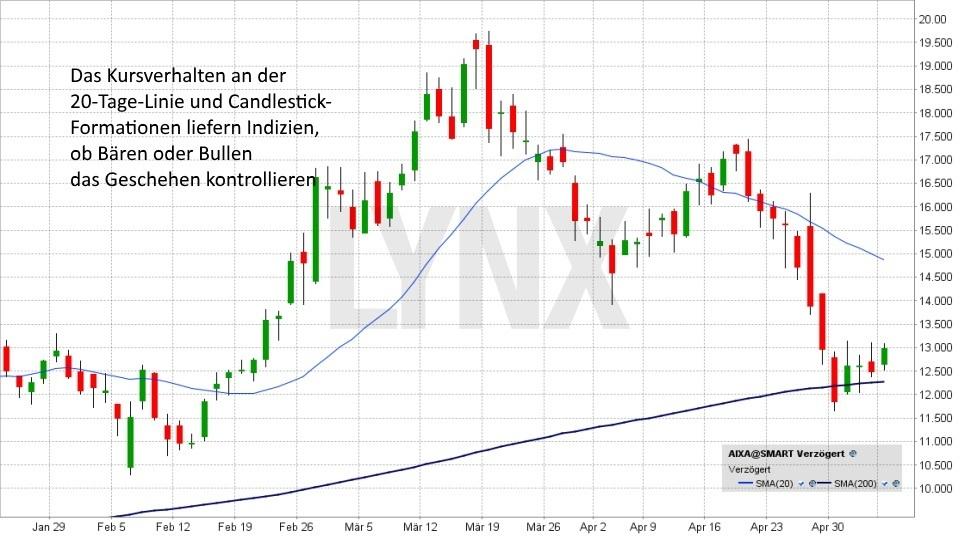 Wie Sie einen Trendwechsel rechtzeitig erkennen: Trendwechsel Indikator 20-Tage-Linie | LYNX Broker