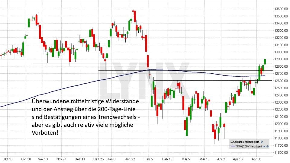 Wie Sie einen Trendwechsel rechtzeitig erkennen: Trendwechsel Indikator 200-Tage-Linie | LYNX Broker
