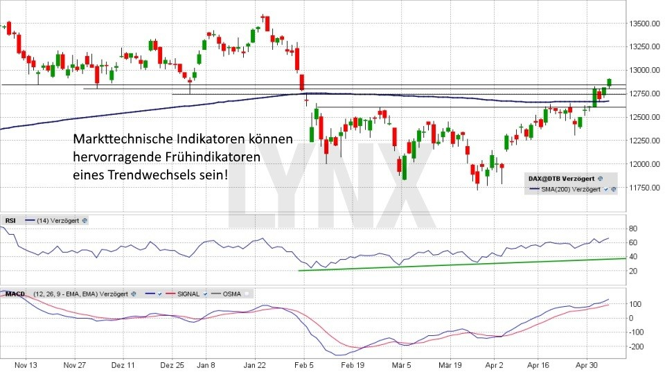 Wie Sie einen Trendwechsel rechtzeitig erkennen: Trendwechsel Indikatoren RSI und MACD | LYNX Broker