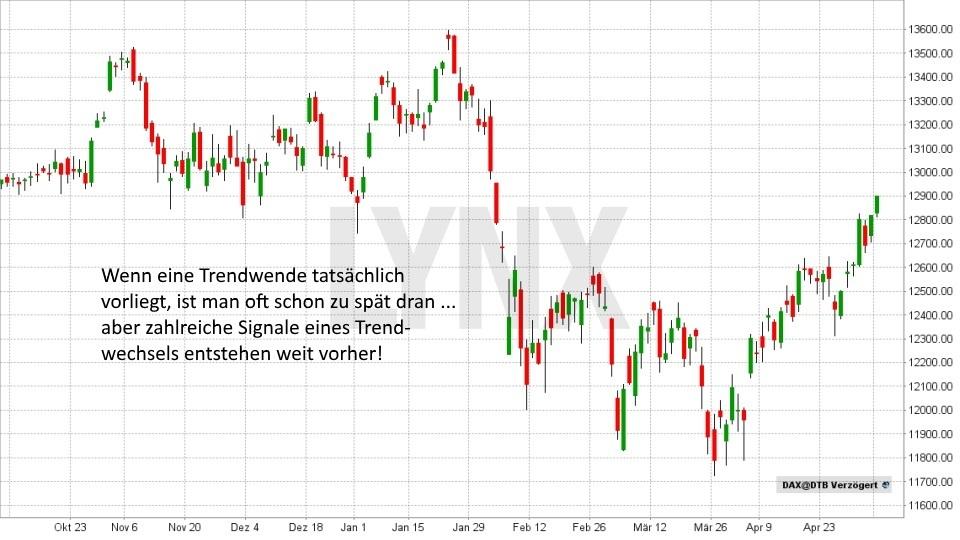 Wie Sie einen Trendwechsel rechtzeitig erkennen: Trendwechsel im DAX | LYNX Broker