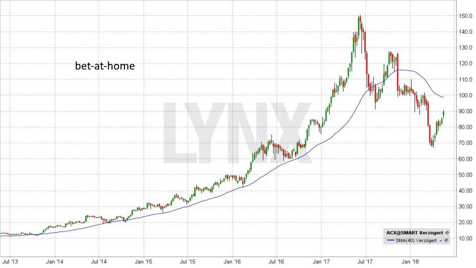 Die besten deutschen Nebenwerte 2018: Entwicklung bet-at-home Aktie von Juli 2013 bis Mai 2018 | LYNX Broker
