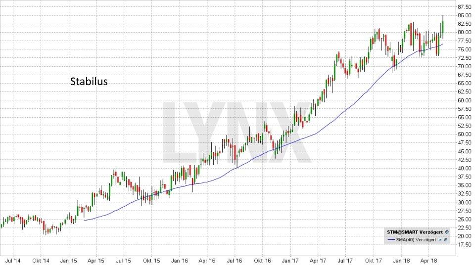 Die besten deutschen Nebenwerte 2018: Entwicklung Stabilus Aktie von Juli 2013 bis Mai 2018 | LYNX Broker