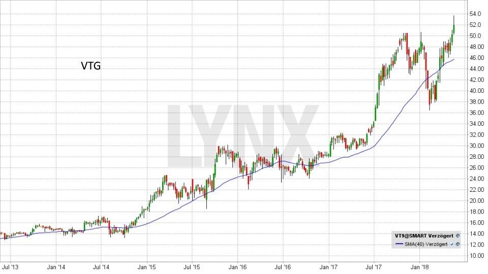 Die besten deutschen Nebenwerte 2018: Entwicklung VTG Aktie von Juli 2013 bis Mai 2018 | LYNX Broker