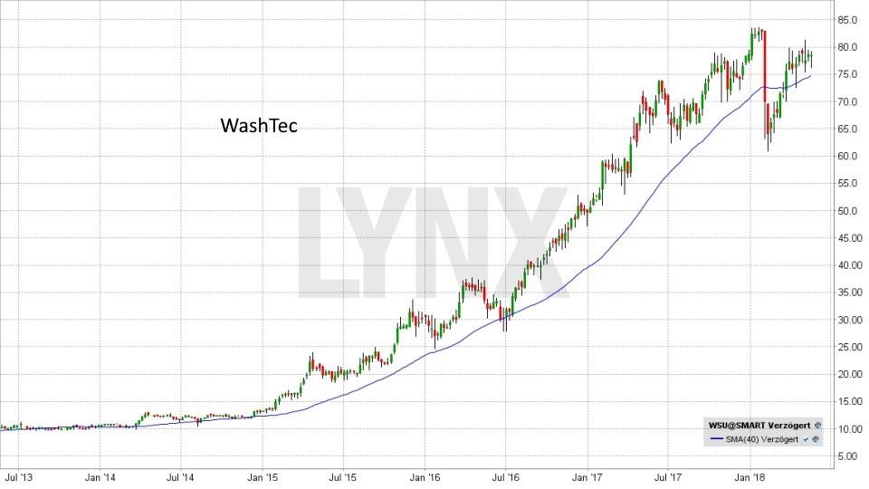 Die besten deutschen Nebenwerte 2018: Entwicklung WashTec Aktie von Juli 2013 bis Mai 2018 | LYNX Broker