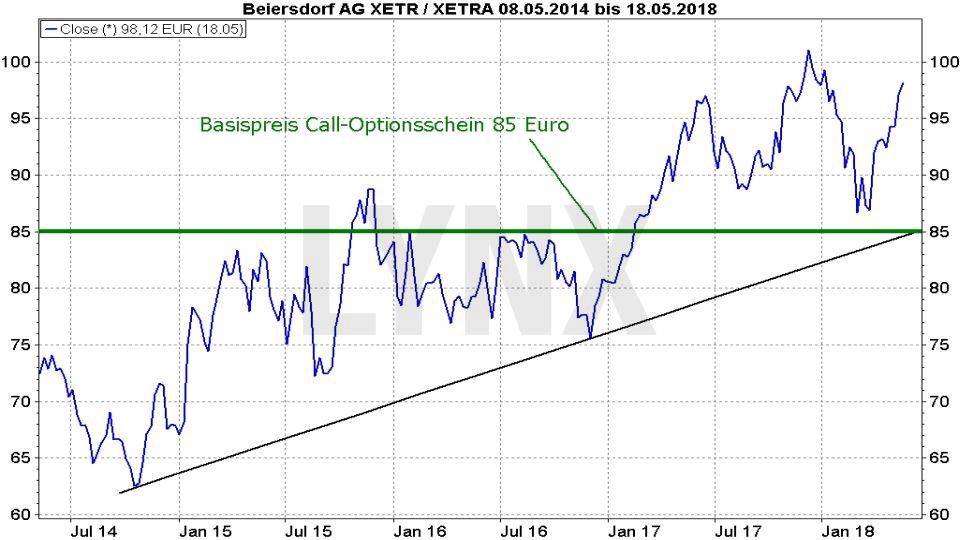 Optionsscheine richtig einsetzen: Beiersdorf Aktie mit einem Call-Optionsschein mit Basispreis 85 handeln | LYNX Broker