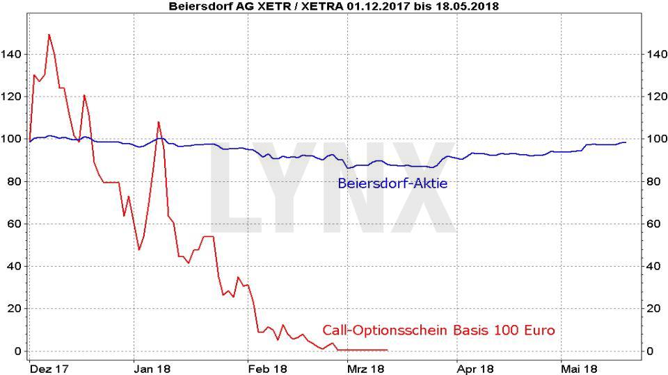 Optionsscheine richtig einsetzen: Vergleich der Entwicklung der Beiersdorf Aktie und eines Call Optionsscheins Basispreis 100 | LYNX Broker