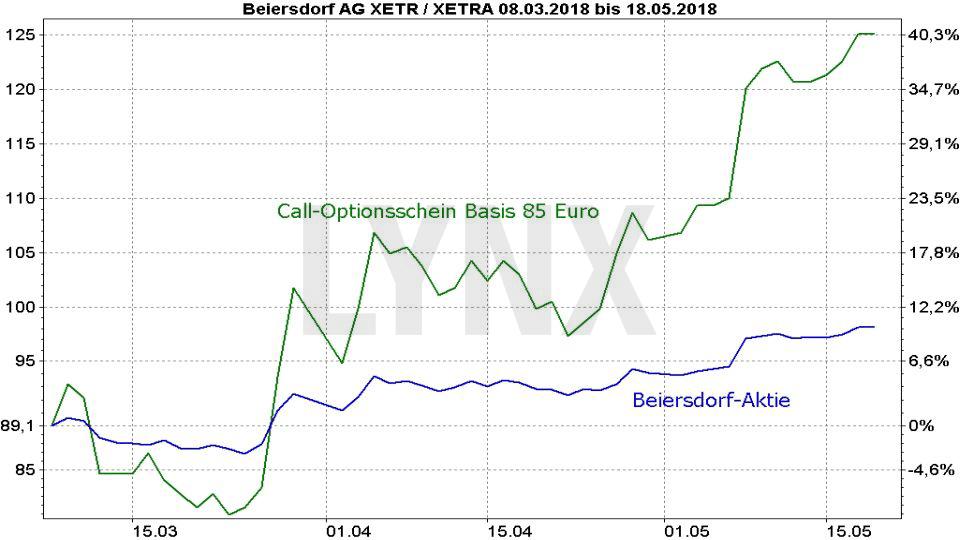Optionsscheine richtig einsetzen: Vergleich der Entwicklung der Beiersdorf Aktie und eines Call Optionsscheins Basispreis 85 | LYNX Broker