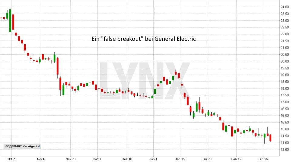 Die fünf wichtigsten Verkaufssignale: False Breakouts (Bullenfallen) | LYNX Broker