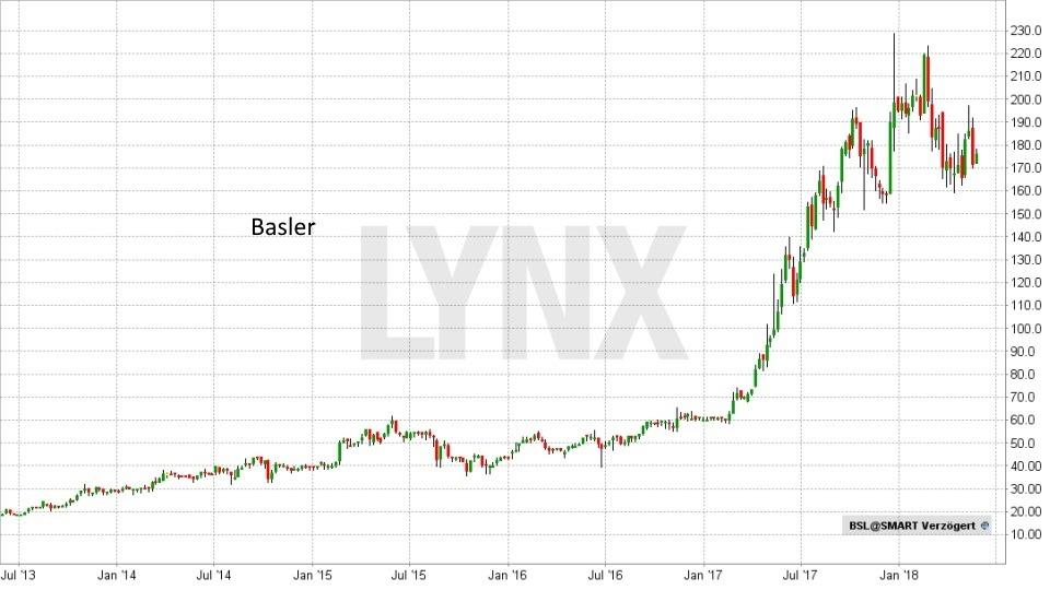 Die besten deutschen Technologieaktien 2018: Entwicklung Basler Aktie von Juli 2013 bis Mai 2018 | LYNX Broker
