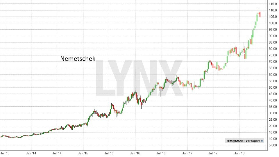 Die besten deutschen Technologieaktien 2018: Entwicklung Nemetschek Aktie von Juli 2013 bis Mai 2018 | LYNX Broker