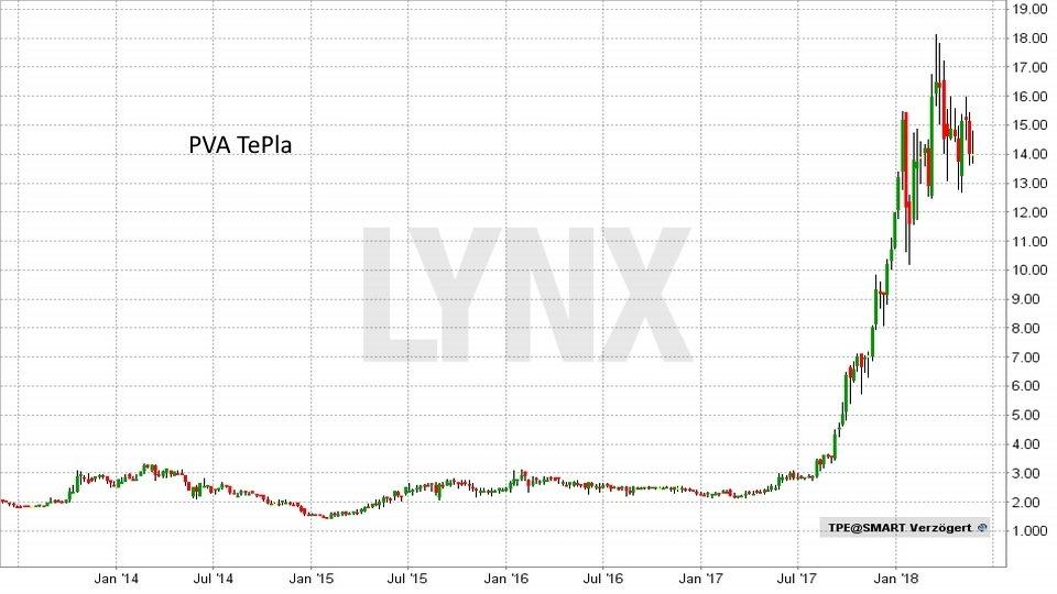 Die besten deutschen Technologieaktien 2018: Entwicklung PVA TePla Aktie von Juli 2013 bis Mai 2018 | LYNX Broker