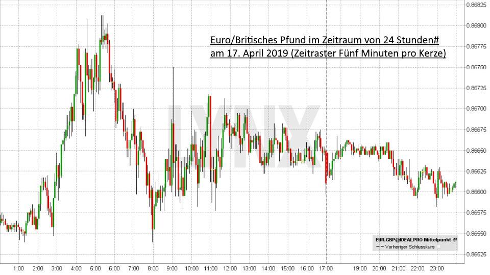 Einstieg ins Forex-Trading: So funktioniert der Devisenhandel: EUR/GPD - kurzfristig - Daytrading 17. April 2019 | Forex Broker LYNX
