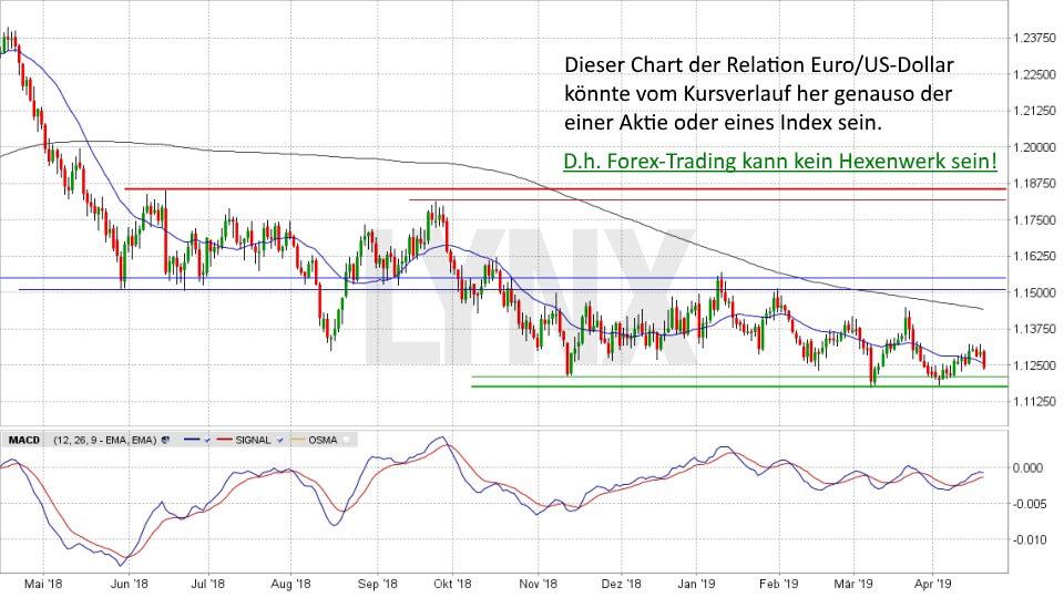Einstieg ins Forex-Trading: So funktioniert der Devisenhandel: Relation EUR/USD Mai 2018 bis April 2019 | Forex Broker LYNX