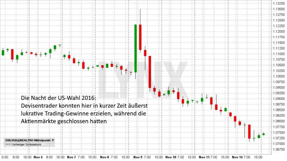 Einstieg ins Forex-Trading: So funktioniert der Devisenhandel: EUR/USD - US-Wahl 2016 - 04. November bis 14. November | Forex Broker LYNX